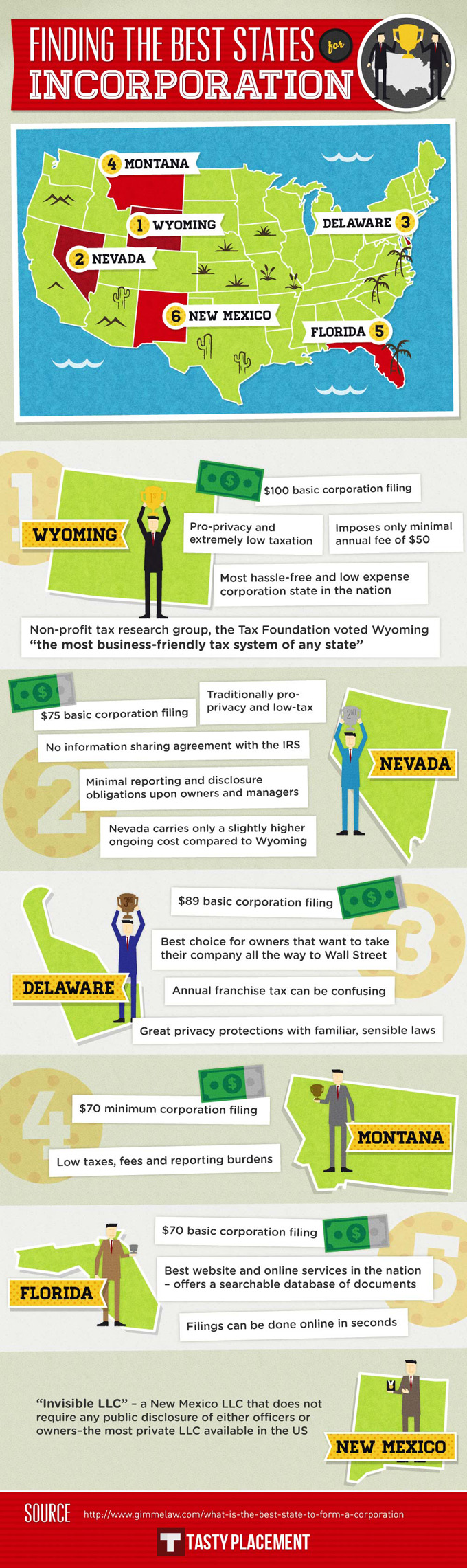Best States for Incorporation Infographic